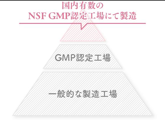 NPF GMP認証