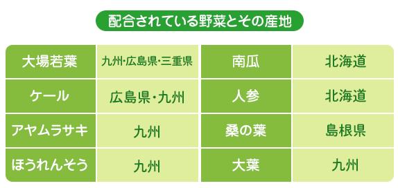 8種の野菜